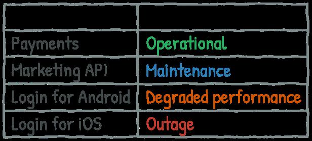 API status table