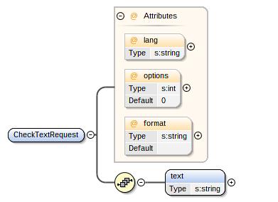XSD visualization in Oxygen