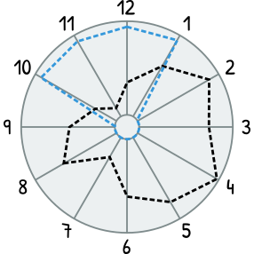Radar chart with comparison of developer expectations vs current state of API