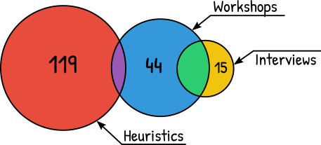 Venn diagram showing how different methods overlap in finding different issues